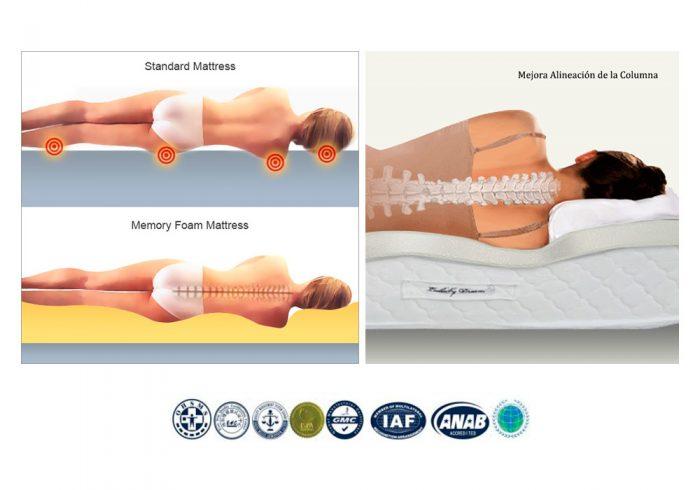 Colchones Postura correcta
